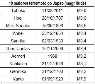 10 maiores terremotos do Japão