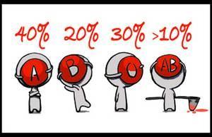 10 Fatos Loucos Sobre o Japão Hor%C3%B3scopo-do-Tipo-Sangu%C3%ADneo