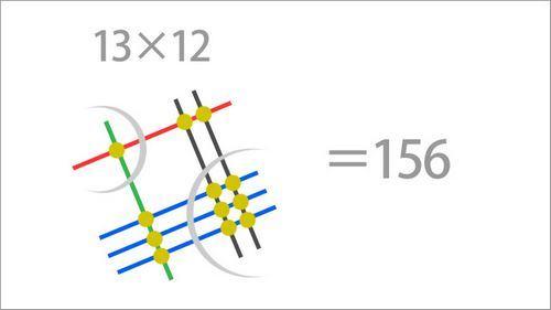 Método Japonês para fazer multiplicações