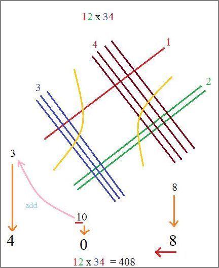 Multiplicação método japonês 1
