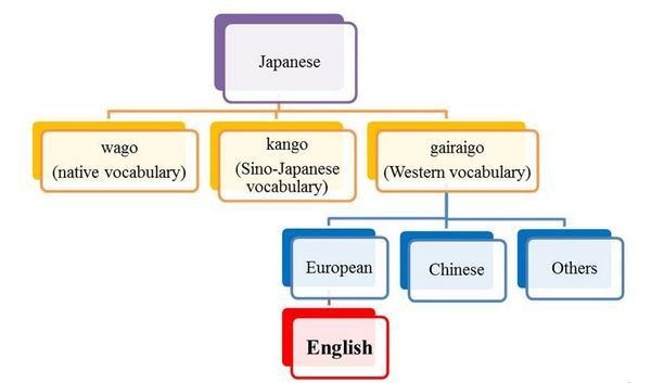Palavras Estrangeiras na Língua Japonesa