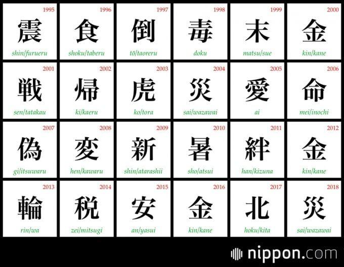 kotoshi no kanji - Kanji do Ano